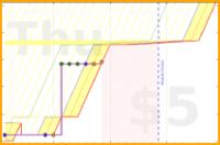 mary/hsback's progress graph