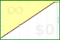 quintrino/anki's progress graph