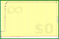 zacharyvance/pomodoros2's progress graph