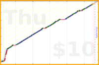 chriswax/angle's progress graph