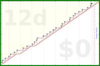 shanaqui/weighingin's progress graph