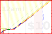 pnguyen/studyfinal's progress graph