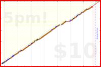 b/skwak's progress graph