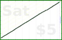 byorgey/pacman's progress graph