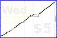 byorgey/reading's progress graph
