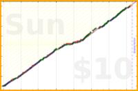 gandwar/meditate's progress graph