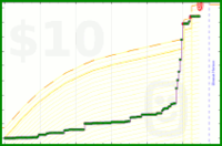 ravyn1983/social's progress graph