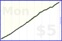 gandwar/workouts's progress graph