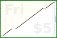 byorgey/students's progress graph