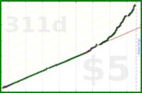 hihowareyouireallywanttoknow/weigheveryday's progress graph