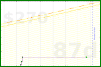 d/meta-vacation's progress graph