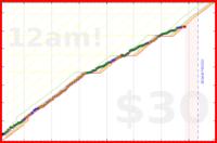 blackorcy/steps's progress graph