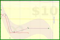 b/waist's progress graph
