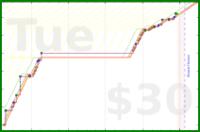 b/bk-flow's progress graph