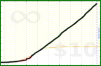 meta/pledged's progress graph