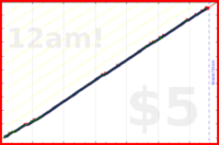 nepomuk/content's progress graph