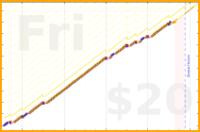 b/moodscope's progress graph