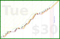 gamingfosho/frontenddevlearning's progress graph