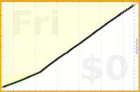 mbork/shaving's progress graph