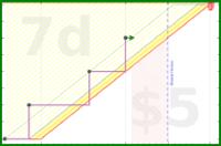 b/cexg's progress graph