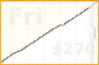 d/beemail's progress graph
