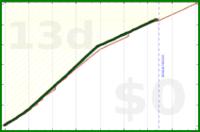 grayson/steps-garmin's progress graph