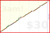 sodaware/sonline's progress graph