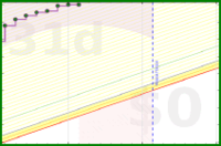 apolyton/rt-nsrp's progress graph