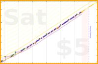 jooyous/russian's progress graph