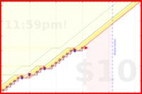 jortega/pure's progress graph