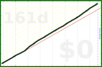 mrneil/hydrate's progress graph