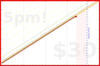 d/mustdo's progress graph