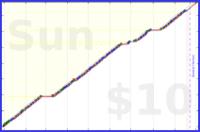 b/wods's progress graph