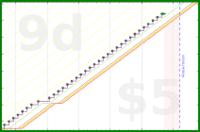 shanaqui/iron's progress graph