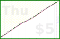 d/snugglemath's progress graph