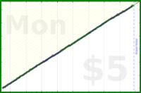 nepomuk/read's progress graph