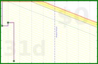 dehowell/instapaper's progress graph