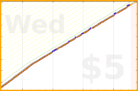 nocas/hsk4's progress graph