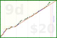 schmatz/practice-chinese's progress graph