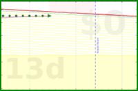 apolyton/bodyfat's progress graph