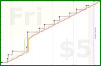 hazelross/portfolio's progress graph