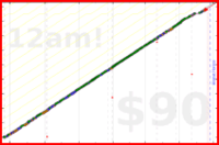 dutchie/tsumego's progress graph