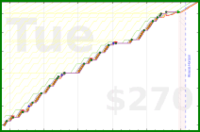 b/freshzom's progress graph