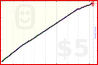 dave42w/intermittentfast's progress graph