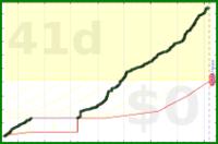 d/gitall's progress graph