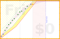 alys/studybunny's progress graph