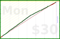 mary/meta's progress graph