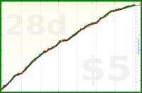 alys/fruitveg's progress graph