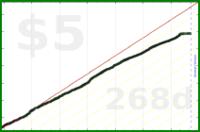 d/bab's progress graph