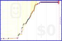 zedmango/x-gtd's progress graph